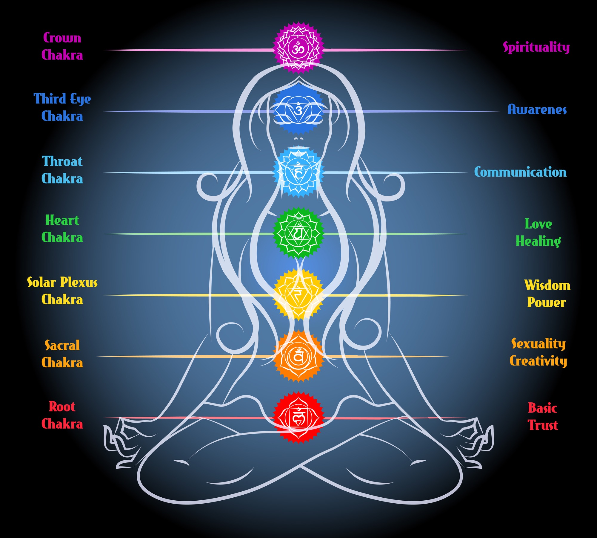 What Your 7 Chakras Say About Your Happiness https://thepowerofhappy.com/7-chakras/